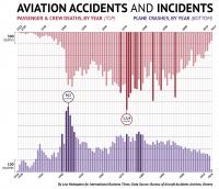 Πόσους θανάτους προκαλούν οι συντριβές αεροπλάνων κάθε χρόνο;